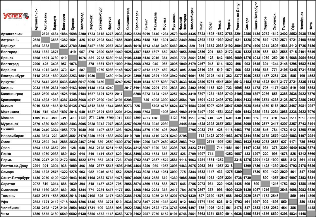 Приморский край таблица расстояний